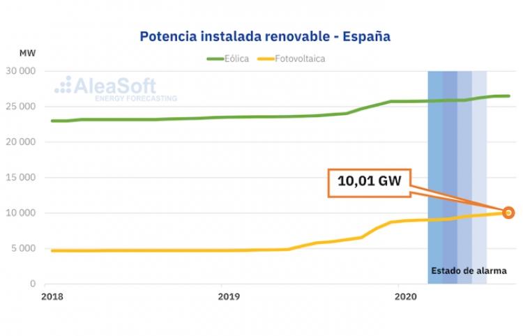 AleaSoft: Continúa la 'alegría' en la financiación de las renovables a pesar de la crisis